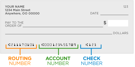 Routing number and account number locations on a check.