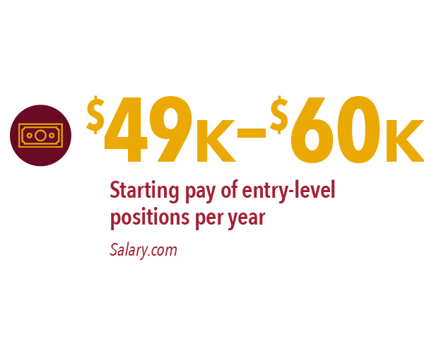 $49,000-$60,000 – starting pay of entry level positions per year