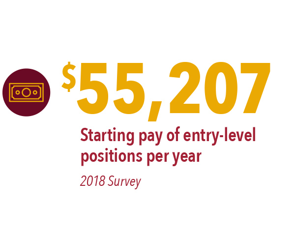 $55,207 – starting pay of entry level positions per year