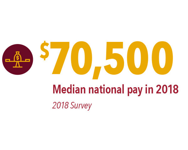 $70,500 – median national pay in 2018