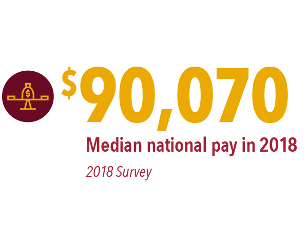 $90,070 – median national pay in 2018