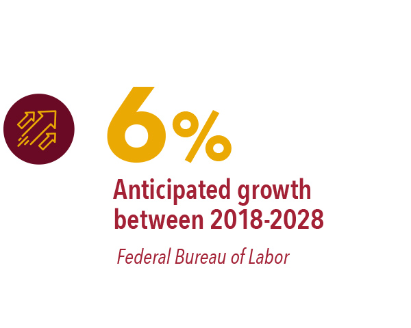 6% – anticipated growth from 2018-2028