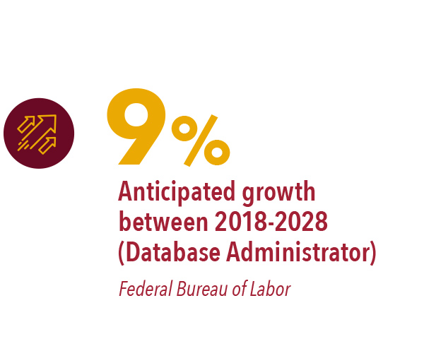 95 – anticipated growth form 2018-2028 (database administrator)