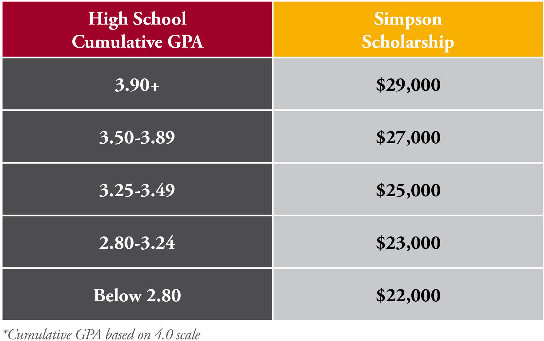 First-Year Scholarships and Awards | Simpson College